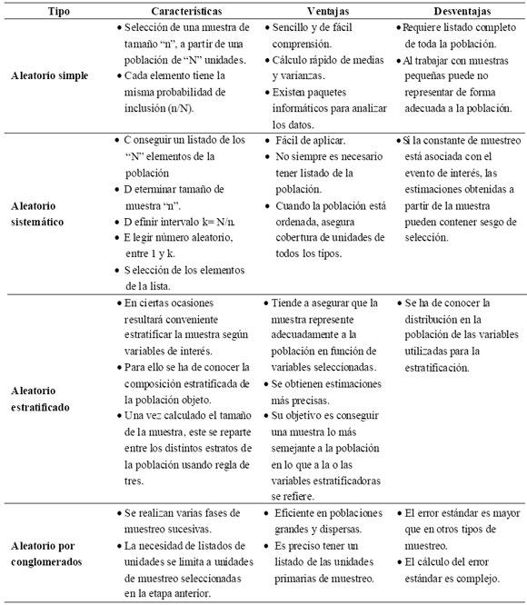 Técnicas de Muestreo sobre una Población a Estudio