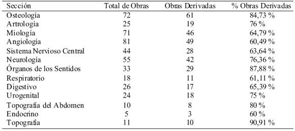 Descripción de las Láminas Anatómicas de la Universidad de Chile, un ...