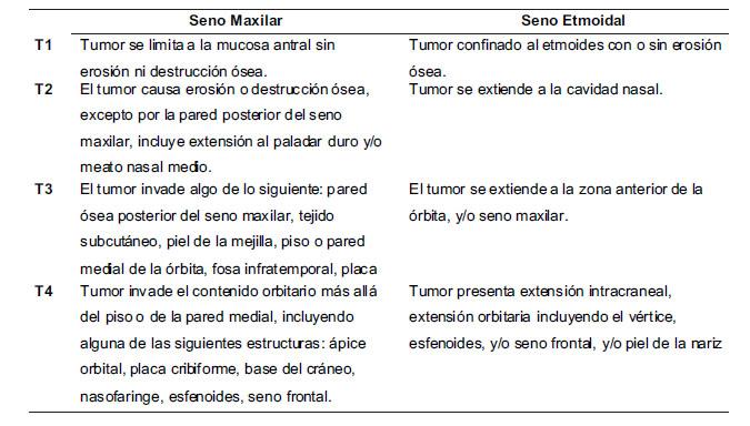 sintomas de cancer de senos nasales