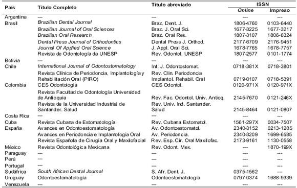 Las Revistas Odontologicas En La Base Scielo Una Mirada Bibliometrica