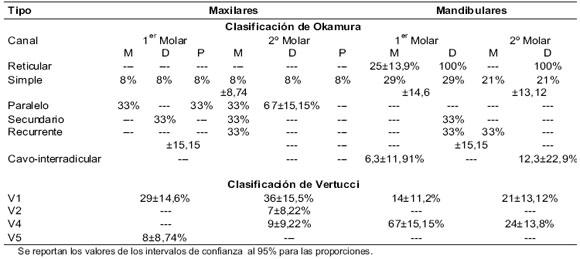 Características de los Canales Radiculares de Molares Temporales