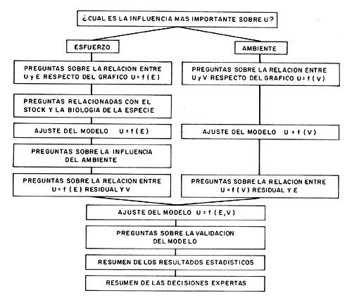 Influencia del medio ambiente en evaluacin de stock una diagrama de flujo parcial y simplificado de climprod donde u es la captura por unidad de esfuerzo e el esfuerzo de pesca y v una variable ambiental ccuart Image collections