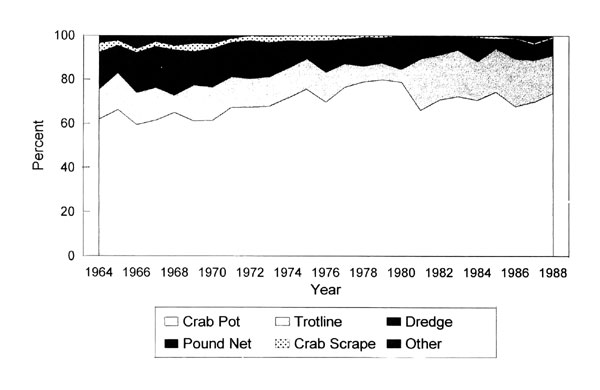 the economic impact of callinectes sapidus on the american market 3 lipton, dw and dh kim assessing the economic viability of offshore aquaculture in korea: an evaluation based on rock bream, oplegnathus fasciatus, production.