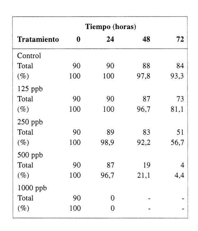Toxicidad Del Cobre En Larvas Nauplii Del Camarón Comercial
