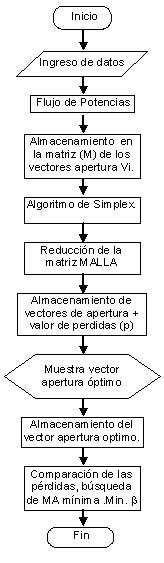 Configuracin ptima de redes de distribucin primaria mtodo simplex 2 diagrama de flujo ccuart Image collections