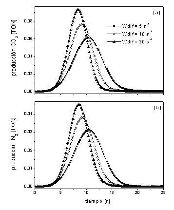 estudio del fen u00f3meno explosi u00f3n de superficie en la