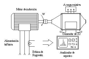 Tipos de fallas mecanicas pdf