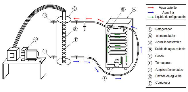 Partes del sistema de refrigeracion de un refrigerador
