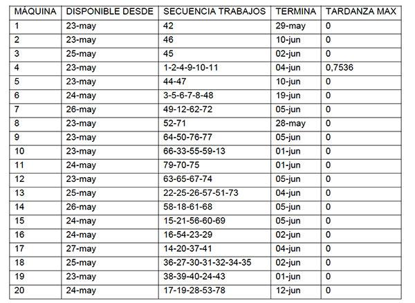 Programacin de mquinas paralelas no relacionadas con tiempos de en la tabla 5 aparece un ejemplo de los resultados que genera el modelo propuesto las columnas son los das y las filas las mquinas cada celda tiene urtaz Image collections