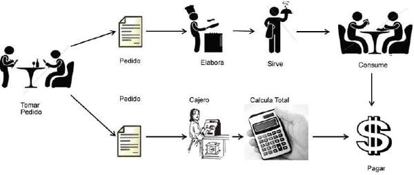 Optimizaci n del proceso de atenci n al cliente en un for Comedor industrial pdf