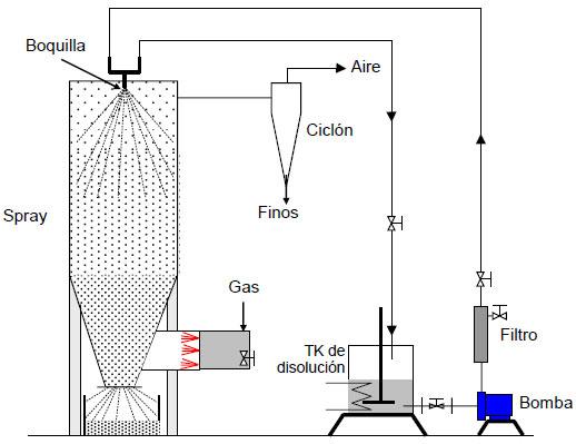 Fig. 1. Diagrama simplificado del proceso de obtención de pentaborato de  sodio. a50c22764f56