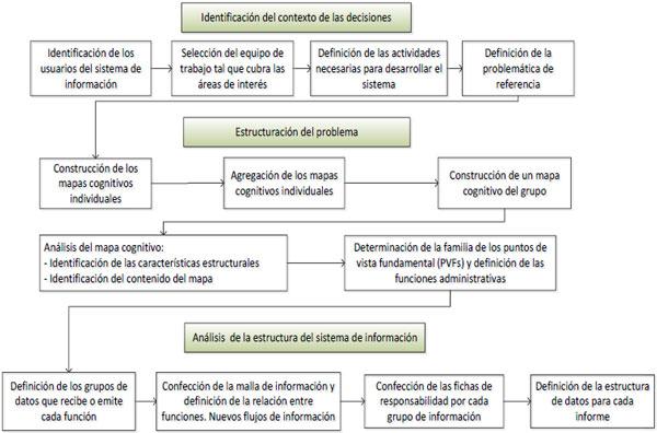Definición De Los Requerimientos De Información Y Funciones