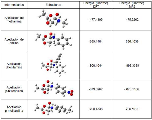 Acetilación De Aminas Alifáticas Y Aromáticas Estudio Teórico