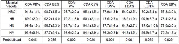 Coeficiente de digestibilidad aparente de plantas for Tabla de alimentacion para tilapia roja