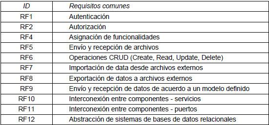 Requisitos ejemplos