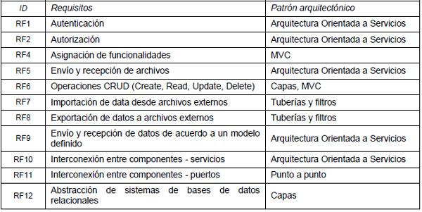 Tipificaci n de dominios de requerimientos para la for Ejemplo de programa de necesidades arquitectura