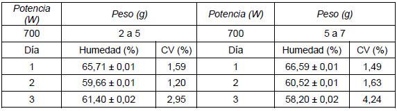 Validación del Método de Microondas para Determinar Humedad en Ñame ...
