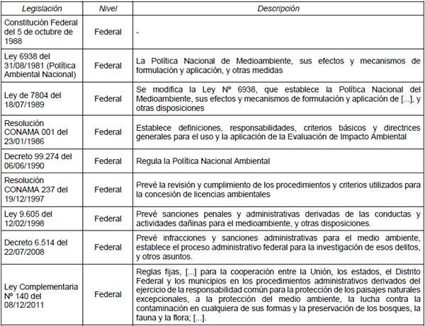 Con la promulgación del Decreto-Ley N°134 del 16 de junio de 1975, se  estableció en Río de Janeiro, el sistema de licencias de actividades  contaminantes, ... ecd2f7c9b40a