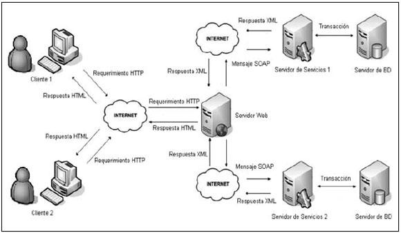 Modelo de programacin asncrona para web transaccionales en un diagrama de uso de servicios web clsicos ccuart Choice Image