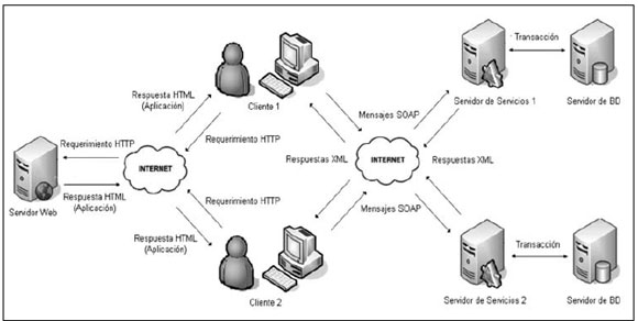 Modelo de programacin asncrona para web transaccionales en un diagrama del modelo propuesto para uso de servicios web ccuart Choice Image