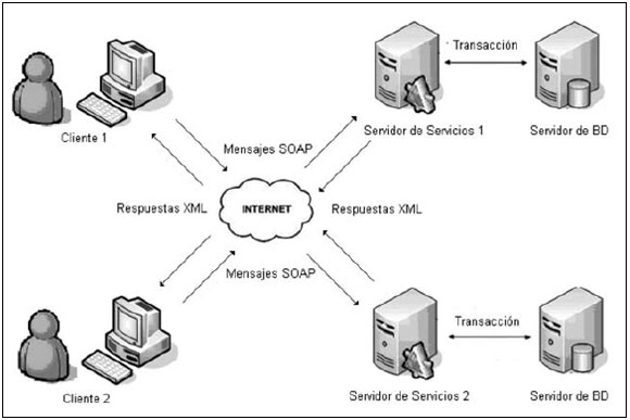 Modelo de programacin asncrona para web transaccionales en un diagrama de despliegue offline ccuart Choice Image