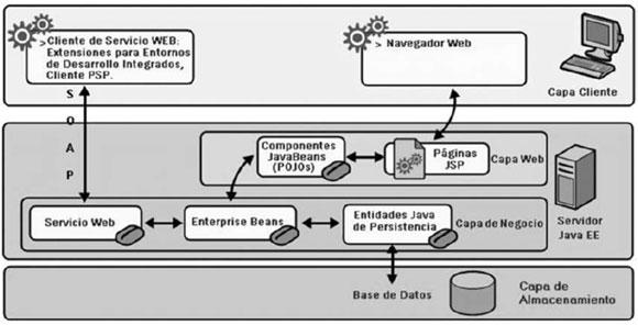 Arquitectura orientada a servicios para software de apoyo for Arquitectura 3 capas
