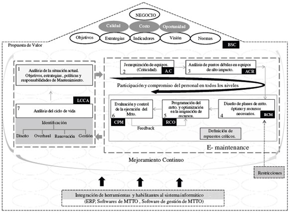 Propuesta de un modelo de gestión de mantenimiento y sus principales ...