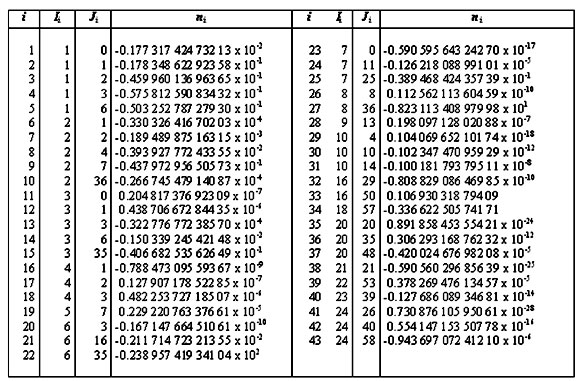 Table 6 Iapws Coefficients And Exponents Of Equation 4