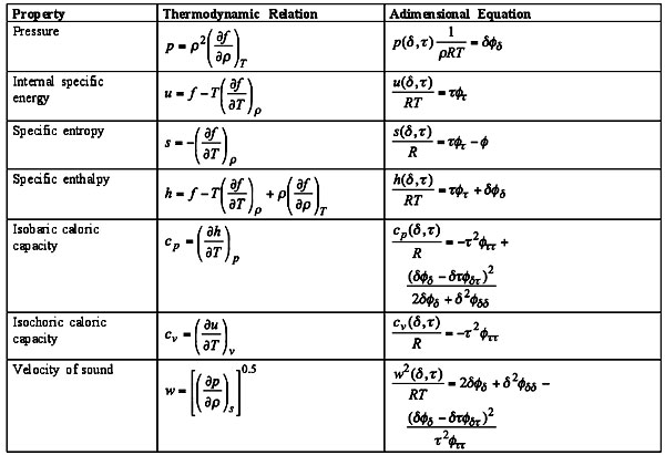 Table 8 Thermodynamic Relations With The Helmholz Free Energy F And Corresponding Adimensional Equations