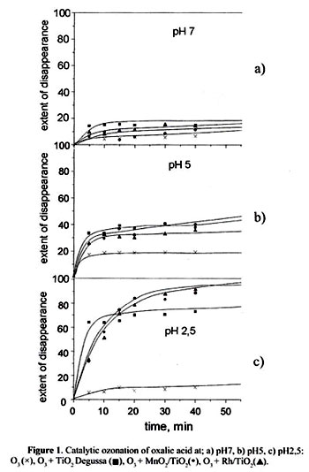 effect of mno2 on the decomposition Mno2 provides an alternative reaction pathway for the decomposition with a lower activation energy iii all the mno2 is present after the decomposition of the hydrogen peroxide is complete.