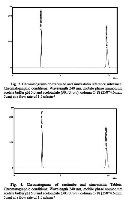 HPLC DETERMINATION OF EZETIMIBE AND SIMVASTATIN IN