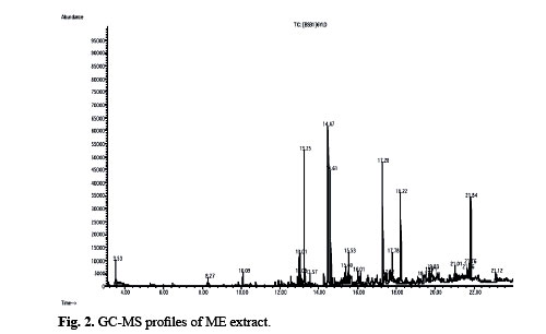 Comparison Of Volatile Components From Marchantia Convoluta Obtained By Microwave Extraction And Phytosol Extraction