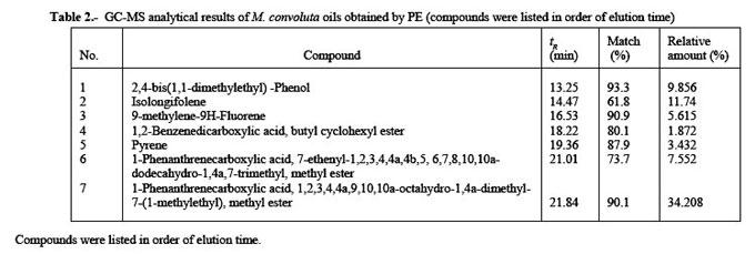Comparison Of Volatile Components From Marchantia Convoluta Obtained