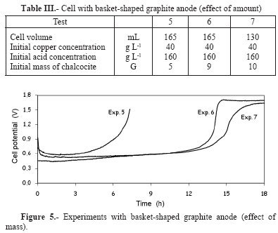 ANODIC ELECTROLYTIC DISSOLUTION OF COPPER SULPHIDES