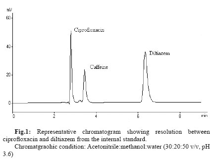hplc analysis of caffeine essay Application note vsp0009n_a_e wwwknauernet page 1 of 9 quantitative analysis of caffeine using the knauer hplc educational system analytes.