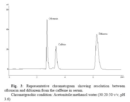 A Rp Hplc Method For The Simultaneous Determination Of Diltiazem And