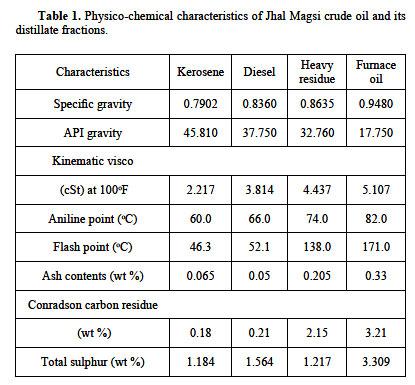 DESULPHURIZATION STUDY OF PETROLEUM PRODUCTS THROUGH