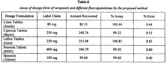 dosage propranolol pour migraine