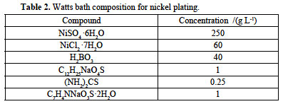 CORROSION RESISTANCE OF DECORATIVE CHROMIUM FILMS OBTAINED FROM