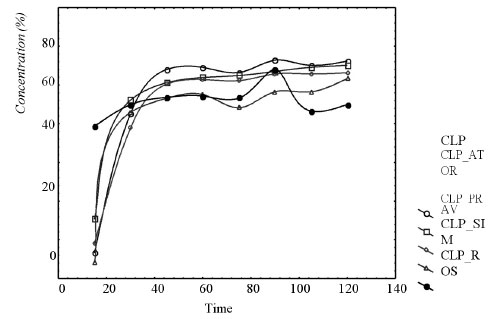 the quantitative determination of an acid Qualitative and quantitative determination of phenolic antioxidant and red wine in a qualitative and quantitative manner water + 01% formic acid.