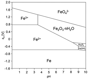 Fenton reaction driven by iron ligands iron pourbaix diagram modified from beverskoog et al 1996 13 ccuart Gallery