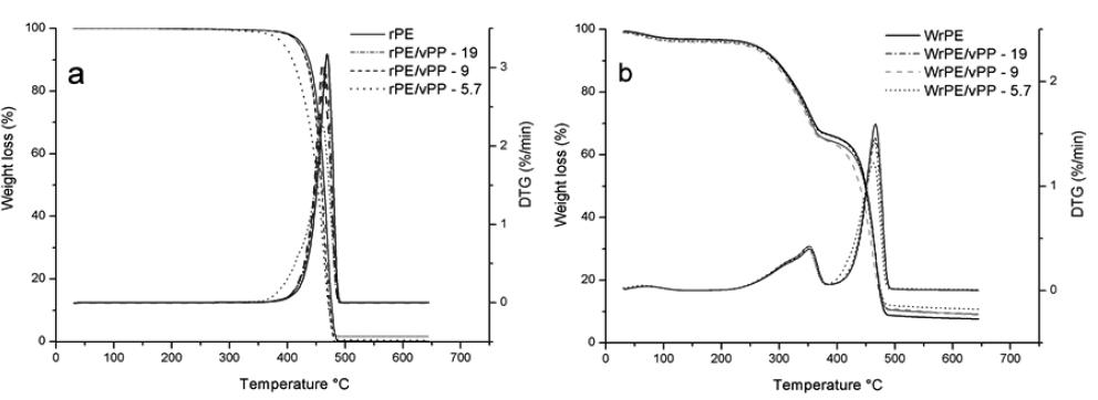 EFFECT OF VIRGIN HETEROPHASIC PP COPOLYMER CONTENT ON MOISTURE