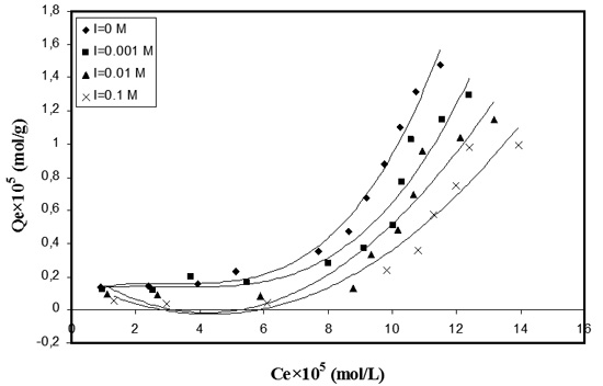 adsorption of dyes thesis
