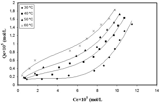 thesis on adsorption of heavy metals In this thesis work, adsorption heavy metals in characterization and application of rice husk for removal of heavy metals from laboratory prepared waste.