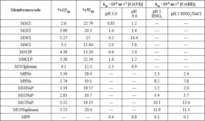 experiment diffusion coefficient of nacl in water In this report are presented diffusion coefficients for aqueous solutions of sodium  the nacl diffusion coefficient itself varies  of water (a) and nacl.