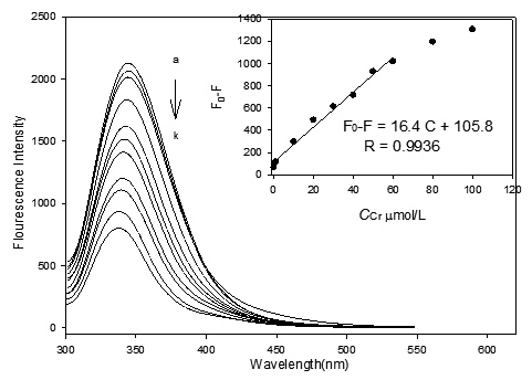 SIMPLE AND SENSITIVE DETECTION FOR TRACE CHROMIUM (VI) USING