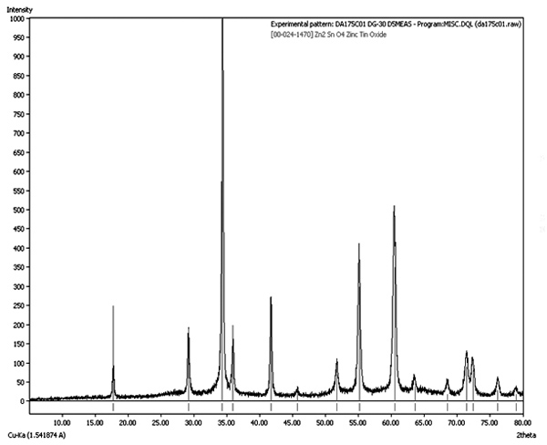 SYNTHESIS AND ELECTRICAL CHARACTERIZATION OF ZINC STANNATE