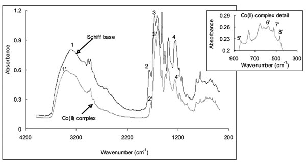 Ir spectrum table inorganic compounds awesome home - Infrared spectroscopy correlation table ...