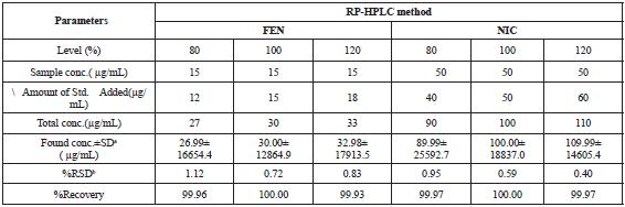 REVERSE PHASE HPLC AND DERIVATIVE SPECTROPHOTOMETRIC METHODS FOR