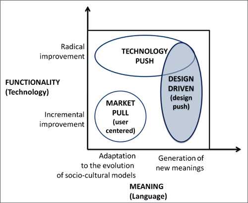 design driven innovation vs user driven
